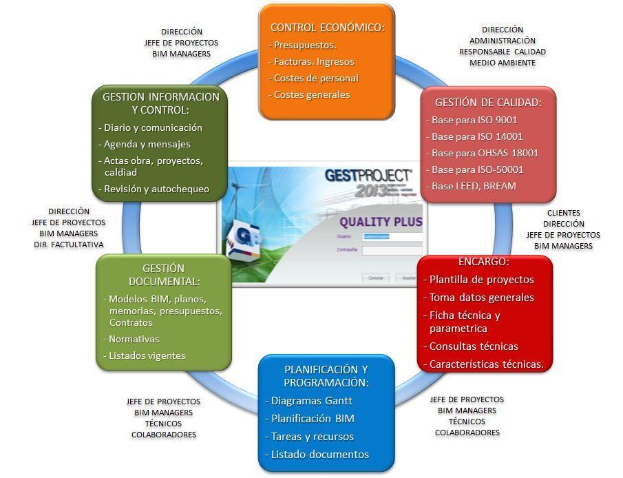 Gestproject ®: el Estándar de gestión de las oficinas técnicas. Organización, Gestión y Control