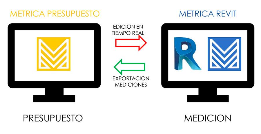 METRICA PRESUPUESTOS con  REVIT® y METRICA MEDICIONES con REVIT®